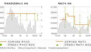 """[ET투자뉴스]롯데쇼핑, """"1분기를 바닥으로 …"""" 매수(유지)-유진투자증권"""