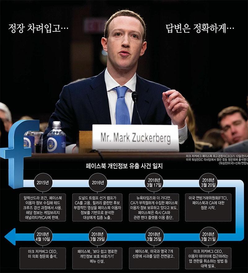 [이슈분석]페이스북, 제국은 건재했다... 미 의회 청문회서 판정승