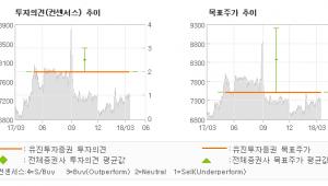 """[ET투자뉴스]아주캐피탈, """"가장 중요한 투자포…"""" HOLD(유지)-유진투자증권"""