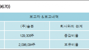[ET투자뉴스][넥스트리밍 지분 변동] (주)솔본 외 2명 1.84%p 증가, 29.87% 보유