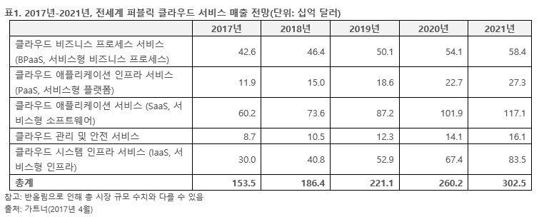 2018년 전세계 퍼블릭 클라우드 매출 21.4% 성장 전망