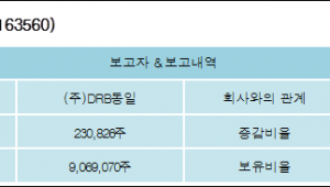 [ET투자뉴스][동일고무벨트 지분 변동] (주)DRB동일 외 5명 -0.16%p 감소, 69.78% 보유