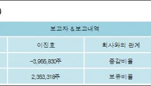 [ET투자뉴스][포티스 지분 변동] 이진호-7.41%p 감소, 5.03% 보유