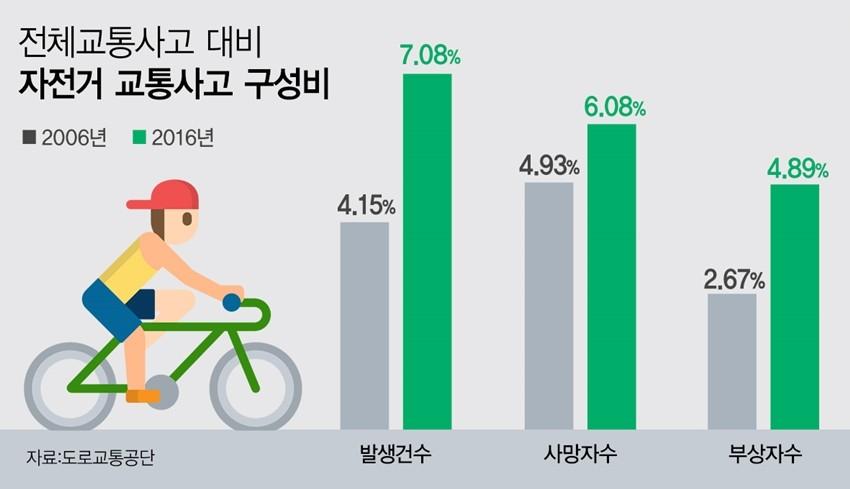 자전거 교통사고 증가세...도로교통법상 '차'로 인식하고 교통법규 준수해야
