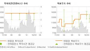 "[ET투자뉴스]두산인프라코어, ""밉지만, 외면할 수…"" 매수(유지)-KB증권"