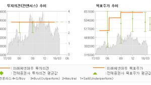 """[ET투자뉴스]엔씨소프트, """"신작 출시 전 '리…"""" 매수(유지)-미래에셋대우"""