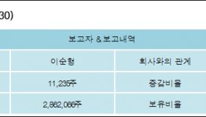 [ET투자뉴스][세아제강 지분 변동] 이순형 외 8명 0.19%p 증가, 47.7% 보유