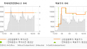 """[ET투자뉴스]예림당, """"2018년에도 티웨…"""" 매수(유지)-신한금융투자"""
