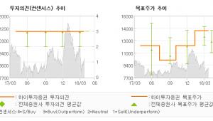 """[ET투자뉴스]두산인프라코어, """"-2,600원의 악…"""" 매수(유지)-하이투자증권"""