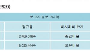 [ET투자뉴스][태양씨앤엘 지분 변동] 정규용 외 1명 3.14%p 증가, 13.8% 보유