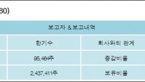 [ET투자뉴스][필옵틱스 지분 변동] 한기수 외 8명 1.35%p 증가, 40.99% 보유