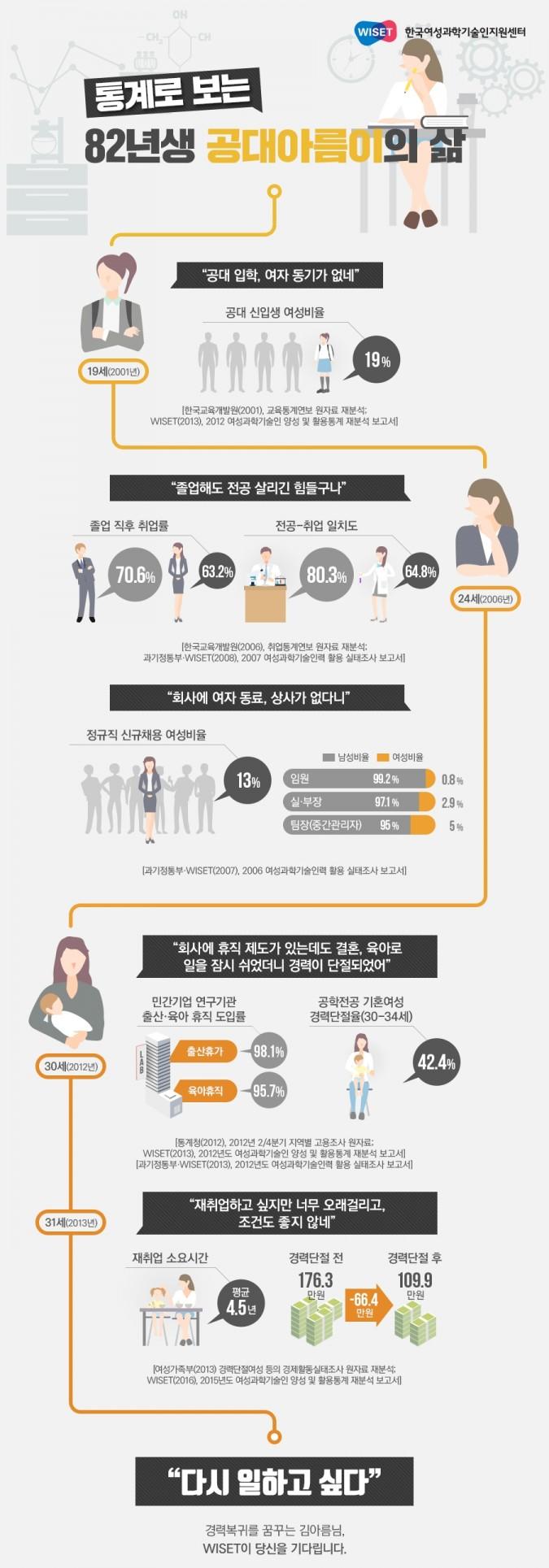 통계로 보는 82년생 공대 여성의 삶…대학, 회사에 여성 롤모델 없고, 경력단절되면 복귀 어려워