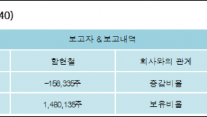 [ET투자뉴스][푸른기술 지분 변동] 함현철 외 2명 -2.38%p 감소, 22.51% 보유