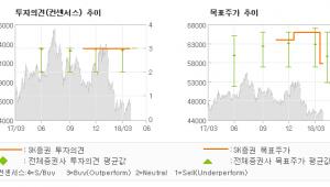 "[ET투자뉴스]신한지주, ""안정적인 비용률 관…"" 매수(유지)-SK증권"