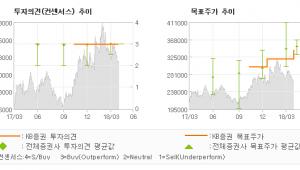 """[ET투자뉴스]이마트, """"단기 부진보다는 장…"""" 매수(유지)-KB증권"""