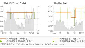 "[ET투자뉴스]한국가스공사, ""또 다른 Clean…"" 매수(유지)-미래에셋대우"