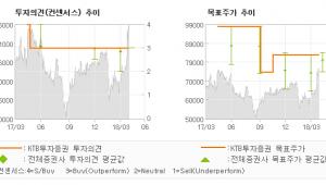 "[ET투자뉴스]코스메카코리아, ""잉글우드랩을 품고 …"" 매수-KTB투자증권"