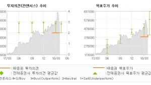 """[ET투자뉴스]삼성바이오로직스, """"1공장 품목 다변화…"""" HOLD(유지)-KB증권"""