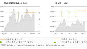 "[ET투자뉴스]인선이엔티, ""실적 회복 국면의 …"" 매수(유지)-KB증권"