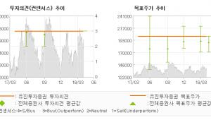 """[ET투자뉴스]삼성물산, """"체질개선으로 실적 …"""" 매수(유지)-유진투자증권"""