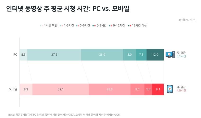 인터넷 동영상, 유튜브 대세 속 '네이버TV∙옥수수' 성장세
