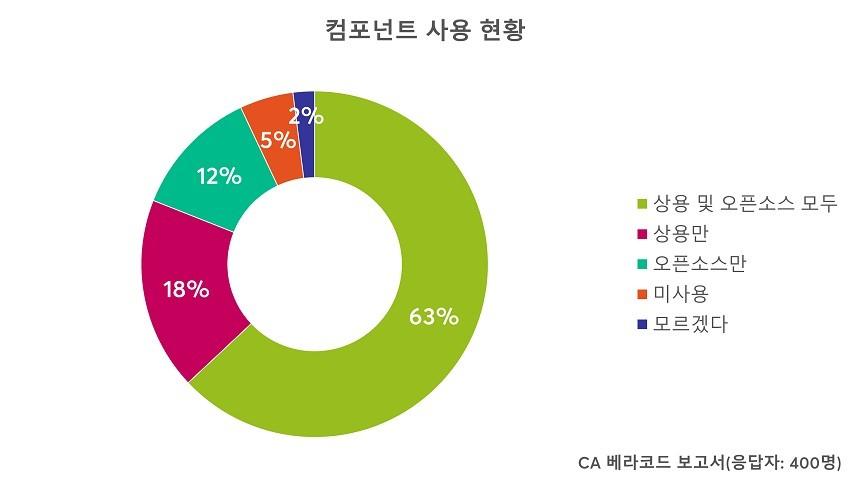 CA 베라코드 조사 결과, 개발자의 83%는 상용 또는 오픈소스 컴포넌트 중 하나 이상을 사용하고 있었다.