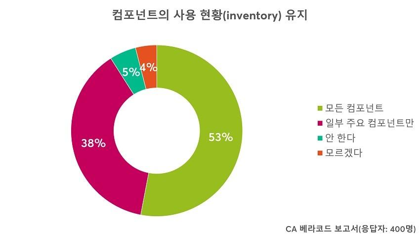 CA 베라코드 조사 결과, 기업의 53%만이 모든 애플리케이션 컴포넌트의 사용 현황(inventory)를 유지하고 있었다.