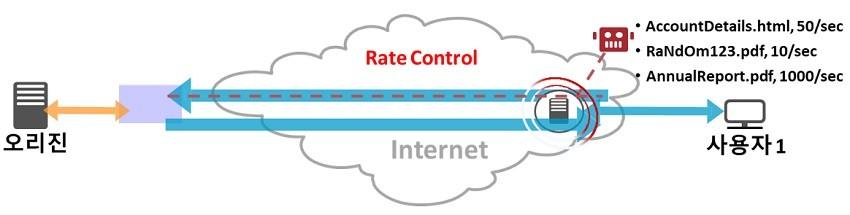 [솔루션가이드] IT 관리자 울리는 클라우드 보안과 성능…해결사로 나선 '아카마이 WAP'