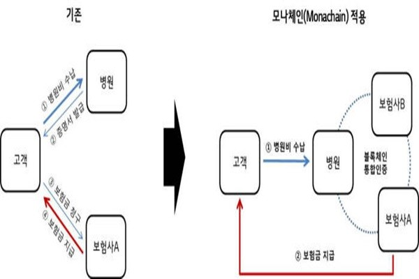Insurance claim process applied with Monachain (Reference: LG CNS)