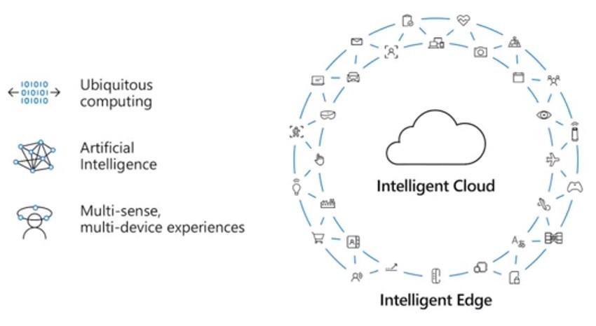 MS의 미래를 책임질 5가지 비즈니스 전략