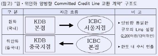 산업은행, 中 공상은행과 양방향 Credit LIne 교환계약 체결
