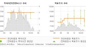 """[ET투자뉴스]한화생명, """"1Q18 변액 보증…"""" 매수(유지)-유안타증권"""