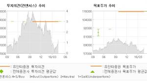 """[ET투자뉴스]KPX케미칼, """"S-Oil(주) 증…"""" 매수-유안타증권"""
