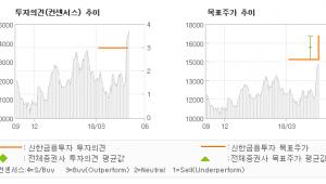 "[ET투자뉴스]대원, ""실적 양호, 베트남…"" 매수(유지)-신한금융투자"