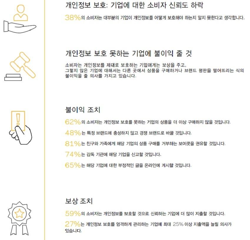 2018 베리타스 글로벌 개인정보 보호 소비자 조사