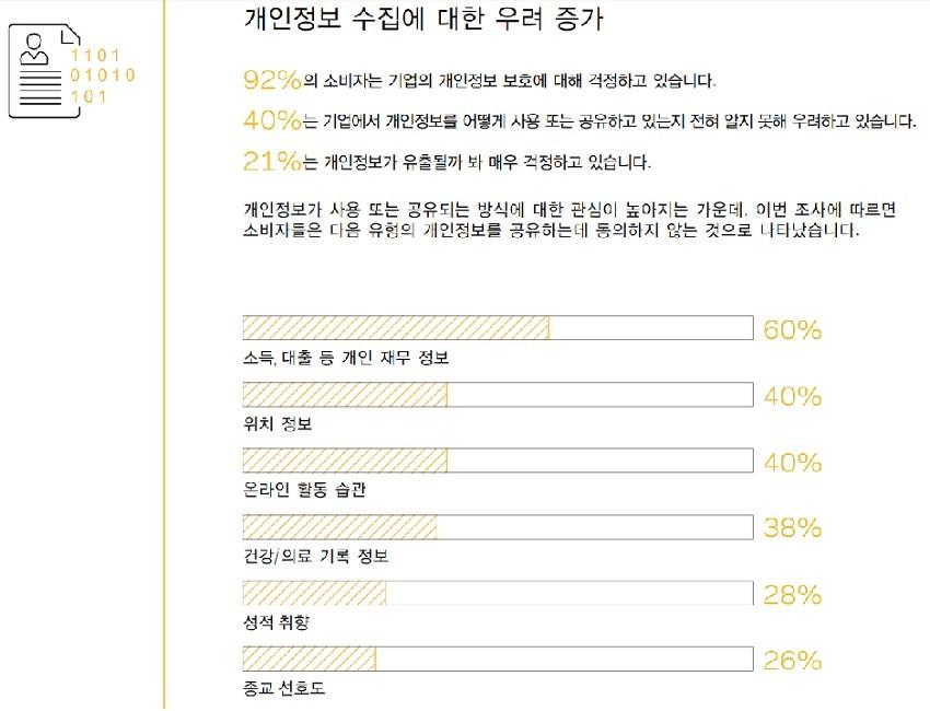 한국 소비자 70%, '기업들의 개인정보 보호' 못 믿겠다