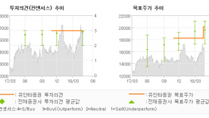 "[ET투자뉴스]NH투자증권, ""증선위 발행어음 인…"" 매수(유지)-유안타증권"