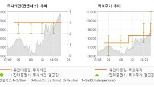 """[ET투자뉴스]키움증권, """"거래대금 증가로 이…"""" 매수(유지)-유안타증권"""
