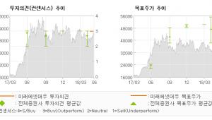 "[ET투자뉴스]일진머티리얼즈, ""전기차 Capex,…"" 매수(신규)-미래에셋대우"