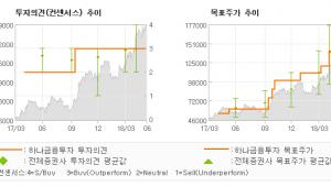 """[ET투자뉴스]호텔신라, """"밸류에이션 부담보다…"""" 매수-하나금융투자"""