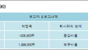 [ET투자뉴스][대동공업 지분 변동] 박영옥 외 1명 -0.87%p 감소, 8.42% 보유