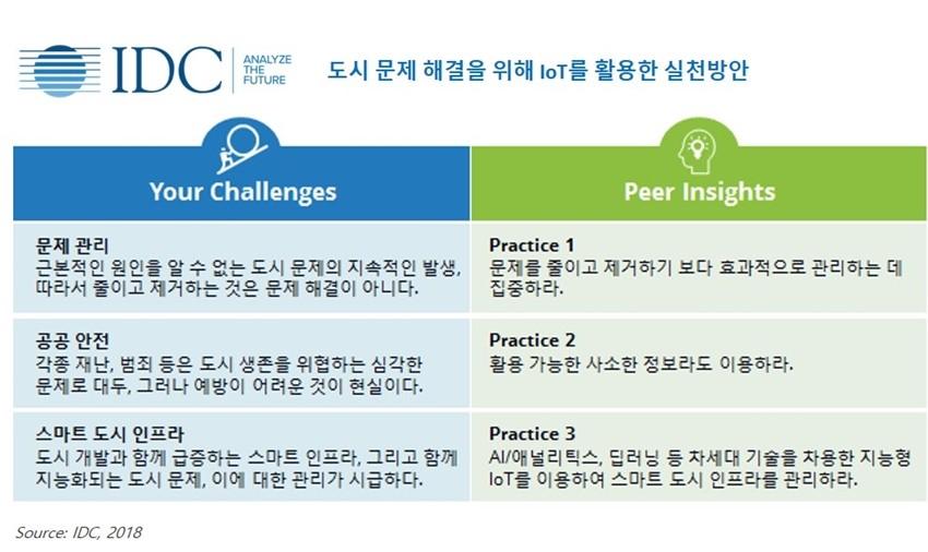 도시문제 해결을 위한 IoT 활용방안, 자료제공 = 한국IDC