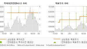 """[ET투자뉴스]롯데케미칼, """"원료가 부담 vs …"""" 매수-삼성증권"""