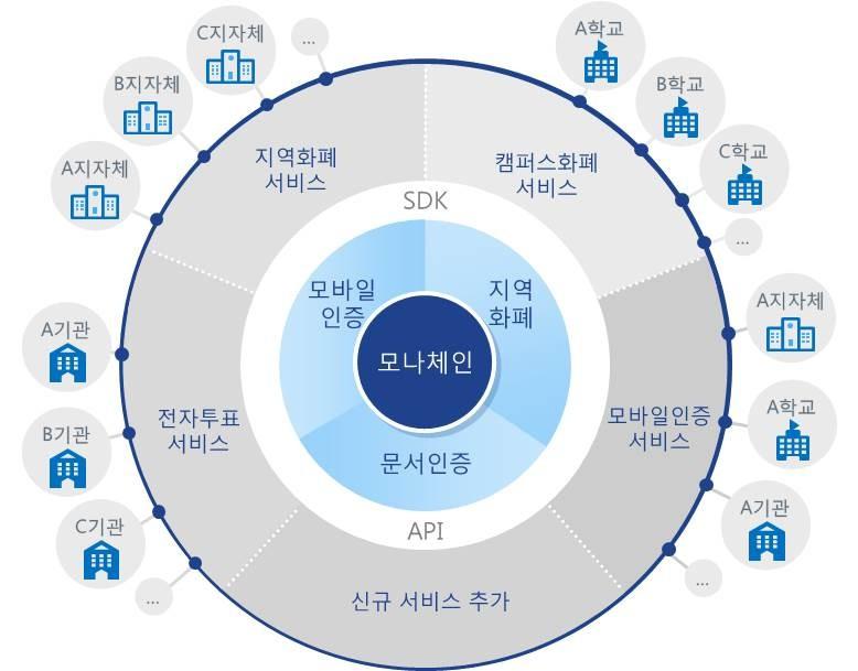 LG CNS, 조폐공사 블록체인 플랫폼 구축