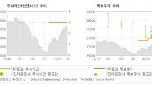 """[ET투자뉴스]한솔제지, """"높아진 장단기 RO…"""" 매수(유지)-KB증권"""