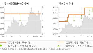 """[ET투자뉴스]씨에스윈드, """"수급요인으로 인한 …"""" 매수(유지)-유진투자증권"""