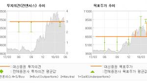 """[ET투자뉴스]제이콘텐트리, """"영화 보기 좋을 때…"""" 매수(유지)-대신증권"""