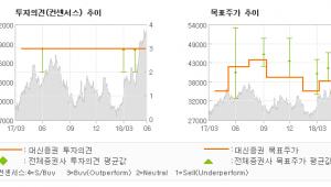 """[ET투자뉴스]한섬, """"브랜드 재정비와 매…"""" 매수(유지)-대신증권"""