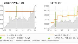 """[ET투자뉴스]삼성전기, """"2019년 영업이익…"""" 매수(유지)-대신증권"""