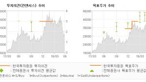 "[ET투자뉴스]씨에스윈드, ""펀더멘털과 무관한 …"" 매수(유지)-한국투자증권"
